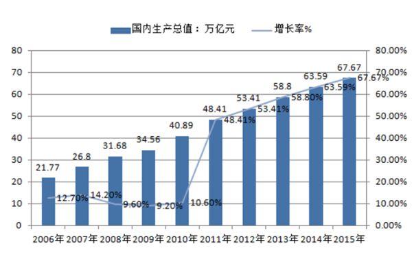 2006-2015 年我国国内生产总值及增长率