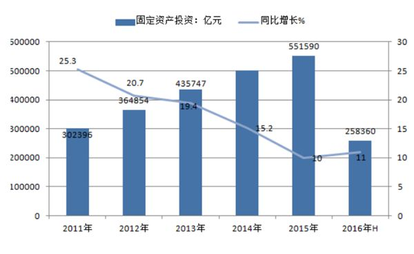 2011-2016年中国固定资产投资及增长速度