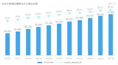 2012-2017年中國手機網民規模及其占網民比例