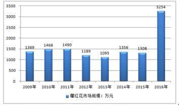 2009-2016年中國藏紅花市場規模走勢圖