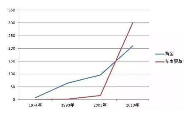 关键年份世界金价与冬虫夏草价格走势对比