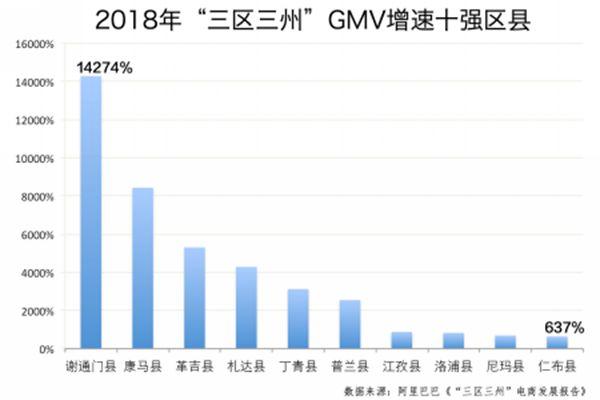 2018年三區三州GMV增速十強區縣