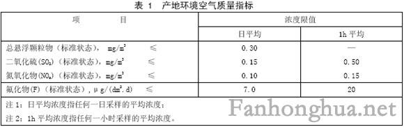 產地環境空氣質量指標