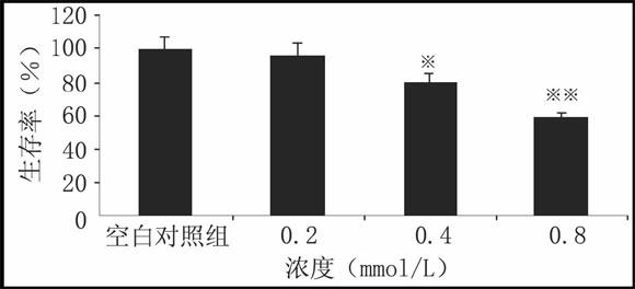 藏红花素对HeLa细胞生存率的影响