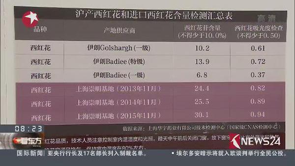 国产藏红花有效成分含量与伊朗进口藏红花的比较