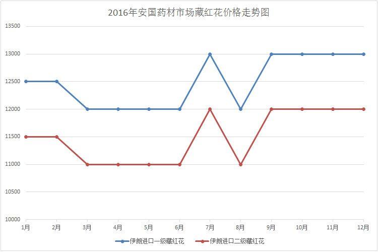 2016年安國中藥材市場藏紅花價格行情走勢圖