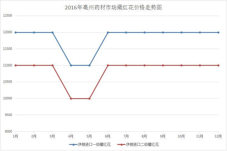 2016年亳州中藥材市場藏紅花價格行情走勢圖