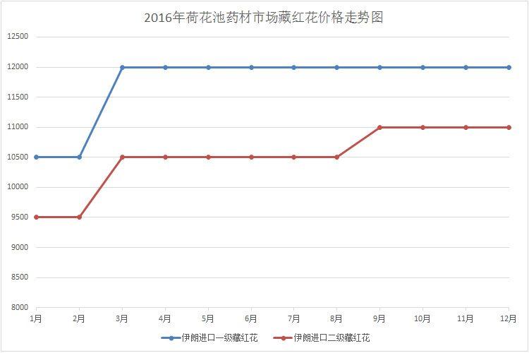 2016年荷花池中藥材市場藏紅花價格行情走勢圖