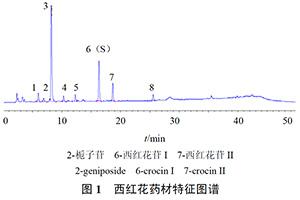 中草藥期刊:西紅花特征圖譜研究及真偽鑒別