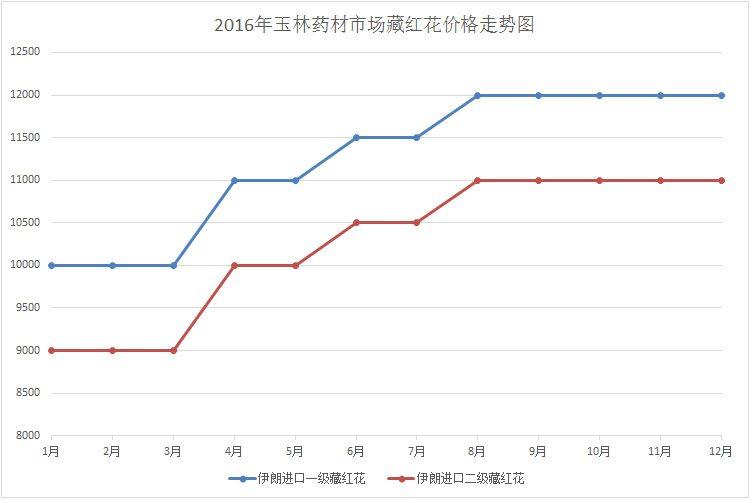 2016年玉林中藥材市場藏紅花價格行情走勢圖
